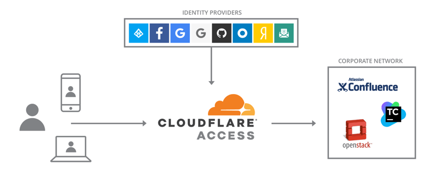 Cloudflare Access, Okta and Workspace ONE – Great UX & Edge Security